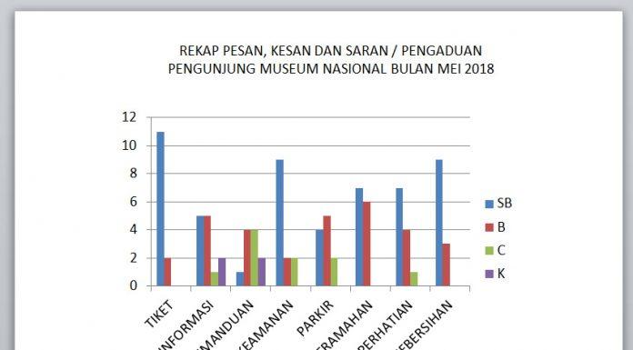 Survei kepuasan pengunjung Mei 2018